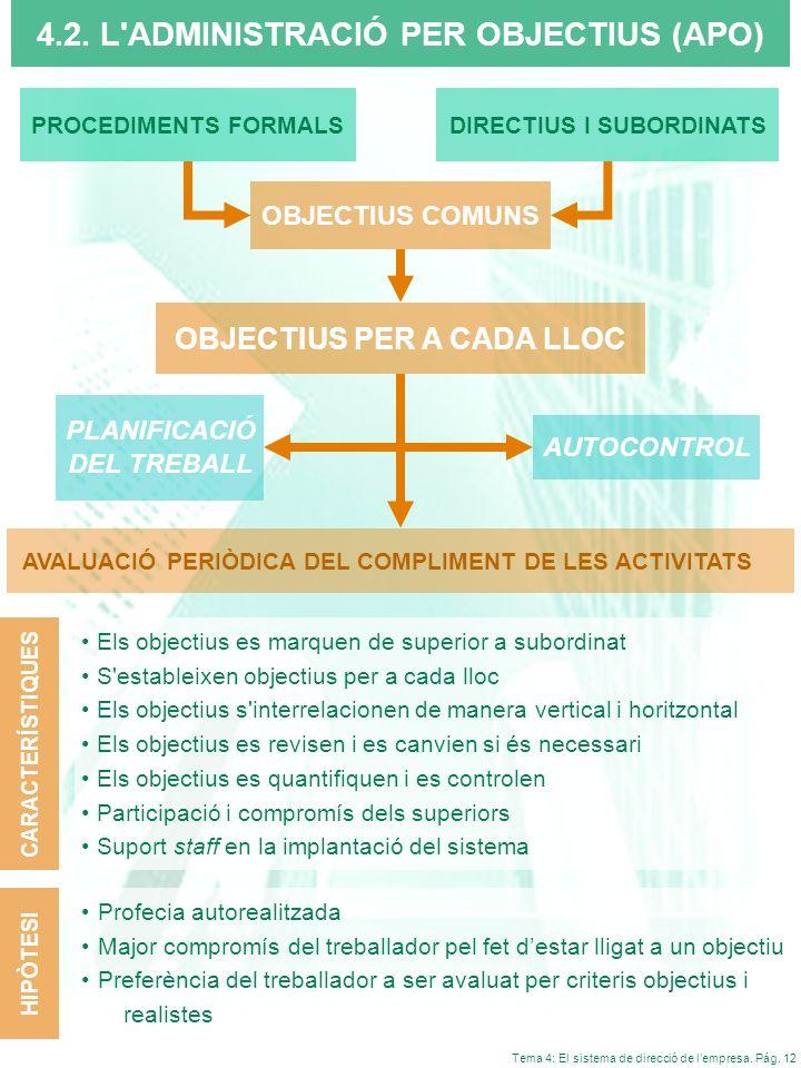 Tema 4: El sistema de direcció de lempresa. Pág. 12 4.2. L'ADMINISTRACIÓ PER OBJECTIUS (APO) OBJECTIUS COMUNS PLANIFICACIÓ DEL TREBALL PROCEDIMENTS FO