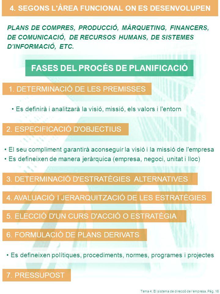 Tema 4: El sistema de direcció de lempresa. Pág. 16 4. SEGONS L'ÀREA FUNCIONAL ON ES DESENVOLUPEN PLANS DE COMPRES, PRODUCCIÓ, MÀRQUETING, FINANCERS,