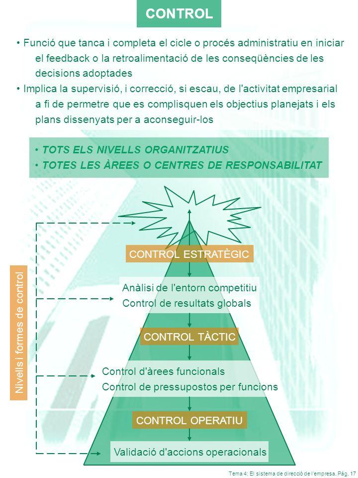 Tema 4: El sistema de direcció de lempresa. Pág. 17 CONTROL Funció que tanca i completa el cicle o procés administratiu en iniciar el feedback o la re