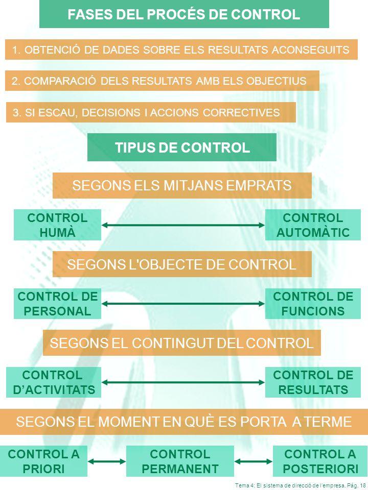 Tema 4: El sistema de direcció de lempresa. Pág. 18 FASES DEL PROCÉS DE CONTROL 1. OBTENCIÓ DE DADES SOBRE ELS RESULTATS ACONSEGUITS 2. COMPARACIÓ DEL