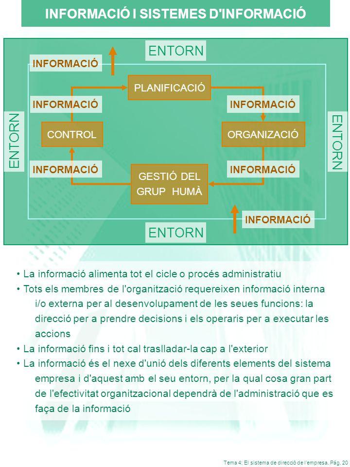 Tema 4: El sistema de direcció de lempresa. Pág. 20 INFORMACIÓ I SISTEMES D'INFORMACIÓ La informació alimenta tot el cicle o procés administratiu Tots