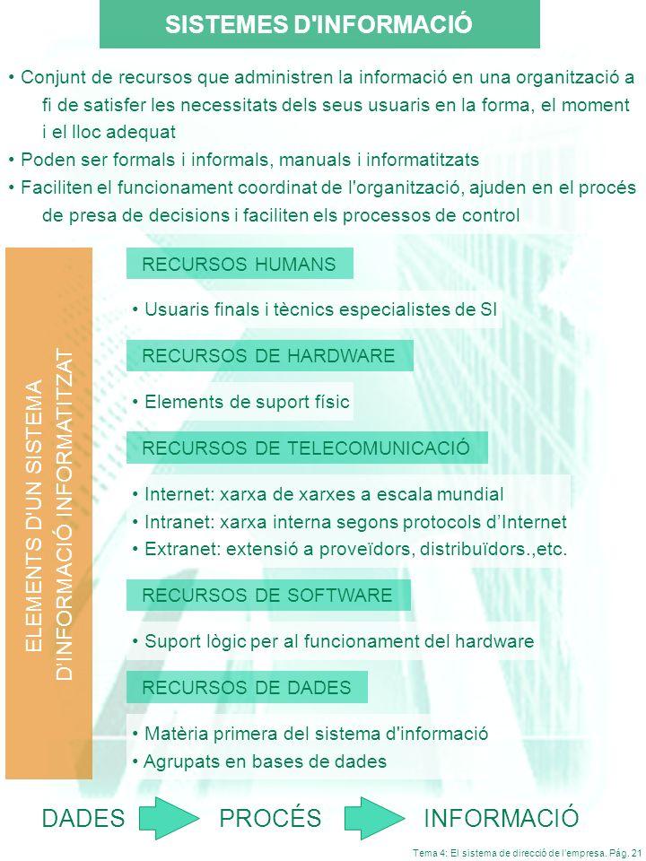 Tema 4: El sistema de direcció de lempresa. Pág. 21 Conjunt de recursos que administren la informació en una organització a fi de satisfer les necessi