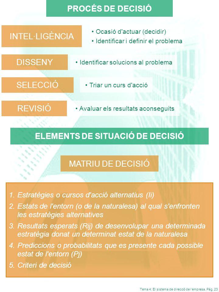 Tema 4: El sistema de direcció de lempresa. Pág. 23 INTEL·LIGÈNCIA Ocasió d'actuar (decidir) Identificar i definir el problema DISSENY Identificar sol