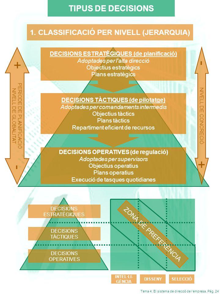 Tema 4: El sistema de direcció de lempresa. Pág. 24 1. CLASSIFICACIÓ PER NIVELL (JERARQUIA) TIPUS DE DECISIONS DECISIONS ESTRATÈGIQUES (de planificaci