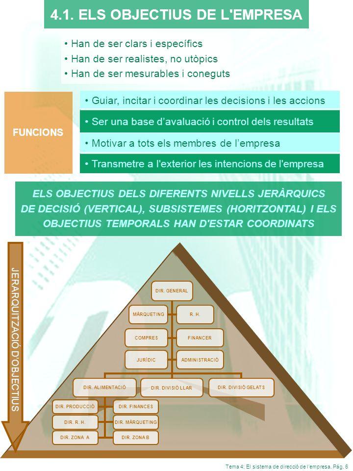 Tema 4: El sistema de direcció de lempresa. Pág. 6 4.1. ELS OBJECTIUS DE L'EMPRESA FUNCIONS Han de ser clars i específics Han de ser realistes, no utò