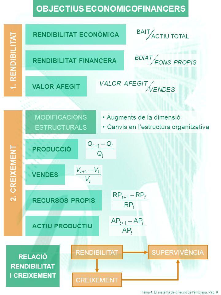 Tema 4: El sistema de direcció de lempresa. Pág. 8 OBJECTIUS ECONOMICOFINANCERS RENDIBILITAT ECONÒMICA RENDIBILITAT FINANCERA VALOR AFEGIT RECURSOS PR