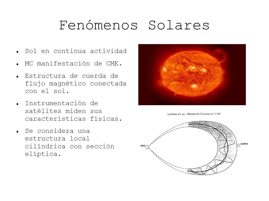 Fenómenos Solares Sol en continua actividad MC manifestación de CME. Estructura de cuerda de flujo magnético conectada con el sol. Instrumentación de