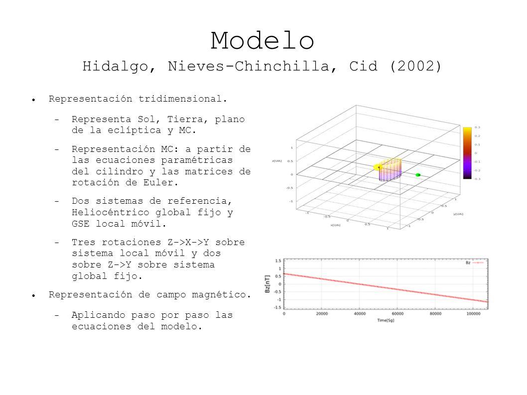 Modelo Hidalgo, Nieves-Chinchilla, Cid (2002) Representación tridimensional. Representa Sol, Tierra, plano de la eclíptica y MC. Representación MC: a