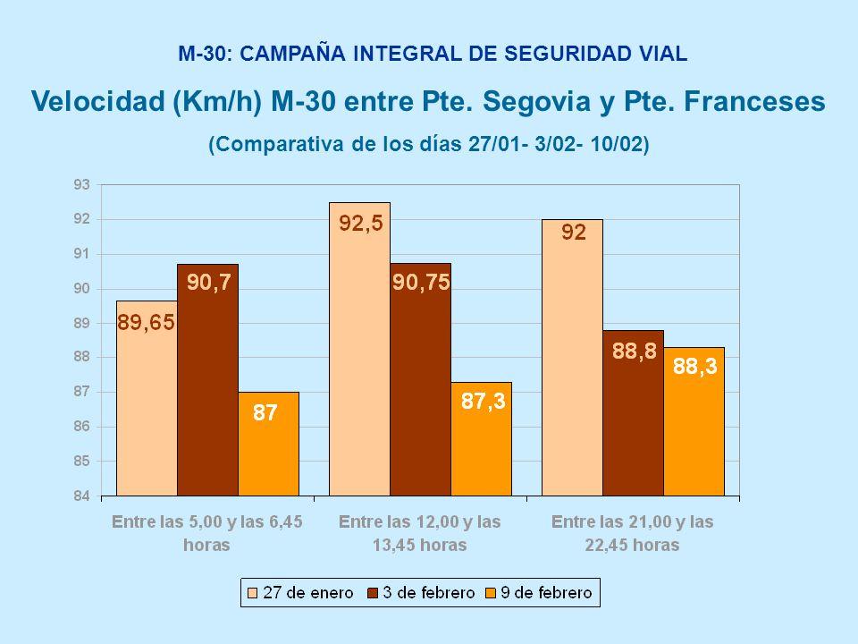 M-30: CAMPAÑA INTEGRAL DE SEGURIDAD VIAL Velocidad (Km/h) M-30 entre Pte. Segovia y Pte. Franceses (Comparativa de los días 27/01- 3/02- 10/02)