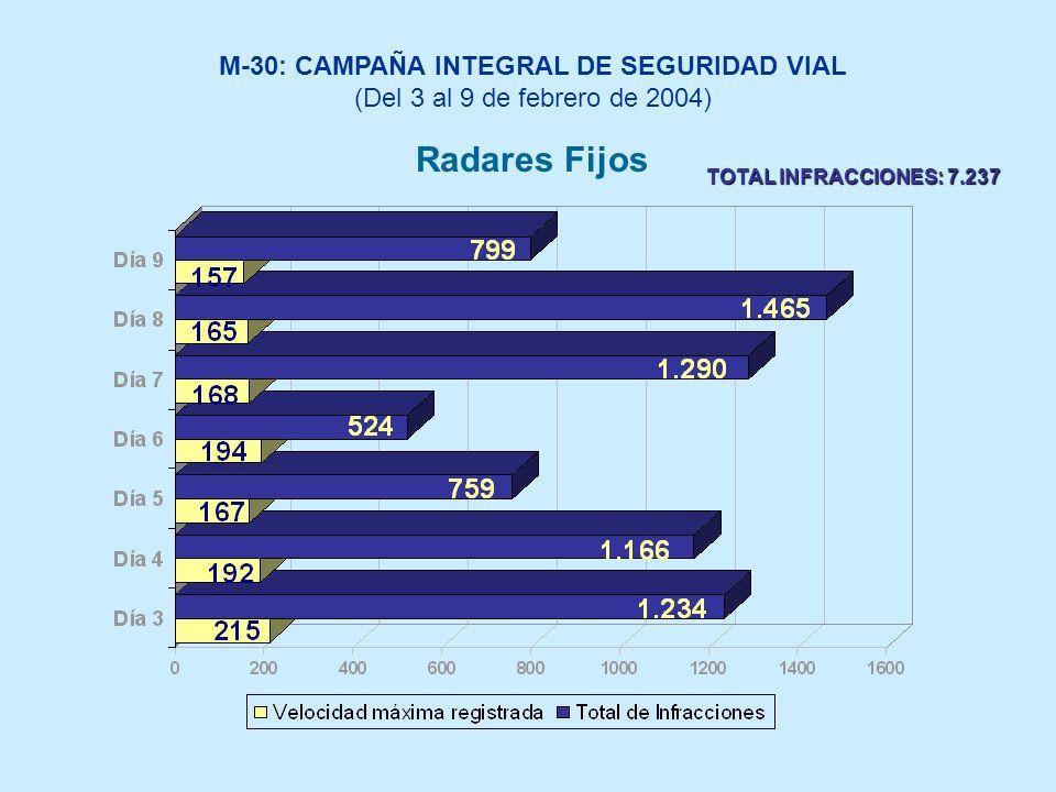 M-30: CAMPAÑA INTEGRAL DE SEGURIDAD VIAL (Del 3 al 9 de febrero de 2004) Radares Fijos TOTAL INFRACCIONES: 7.237