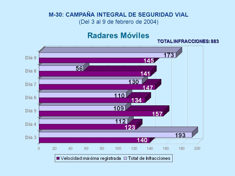 Radares Móviles M-30: CAMPAÑA INTEGRAL DE SEGURIDAD VIAL (Del 3 al 9 de febrero de 2004) TOTAL INFRACCIONES: 883