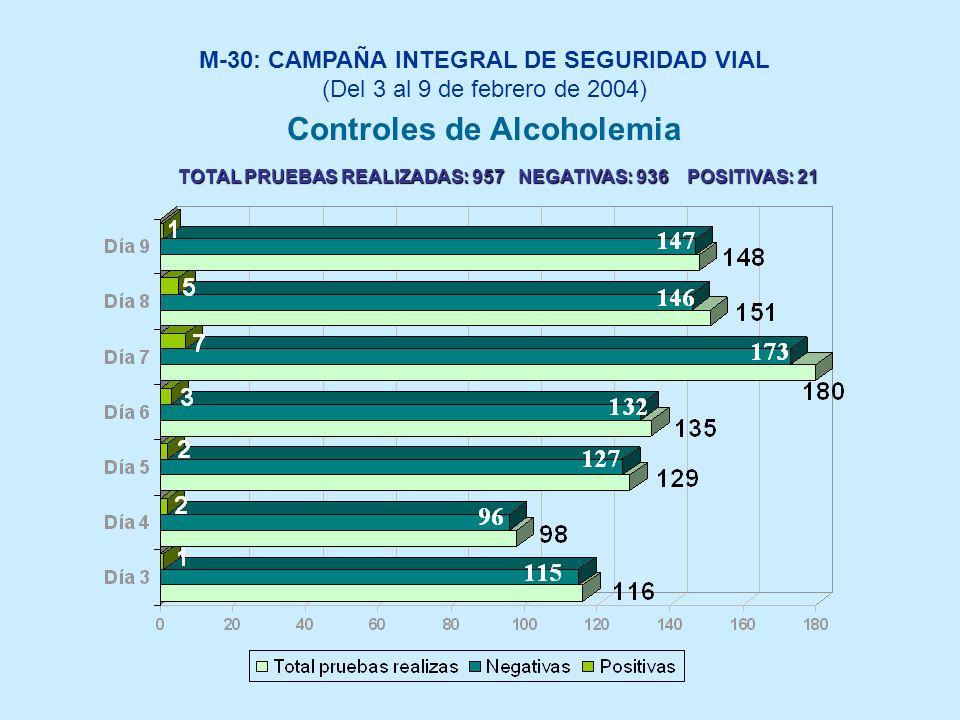 M-30: CAMPAÑA INTEGRAL DE SEGURIDAD VIAL (Del 3 al 9 de febrero de 2004) Controles de Alcoholemia TOTAL PRUEBAS REALIZADAS: 957 NEGATIVAS: 936 POSITIVAS: 21