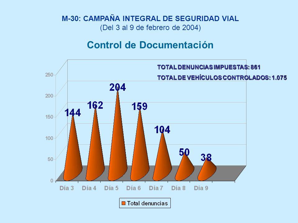 M-30: CAMPAÑA INTEGRAL DE SEGURIDAD VIAL (Del 3 al 9 de febrero de 2004) Control de Documentación TOTAL DENUNCIAS IMPUESTAS: 861 TOTAL DE VEHÍCULOS CONTROLADOS: 1.075