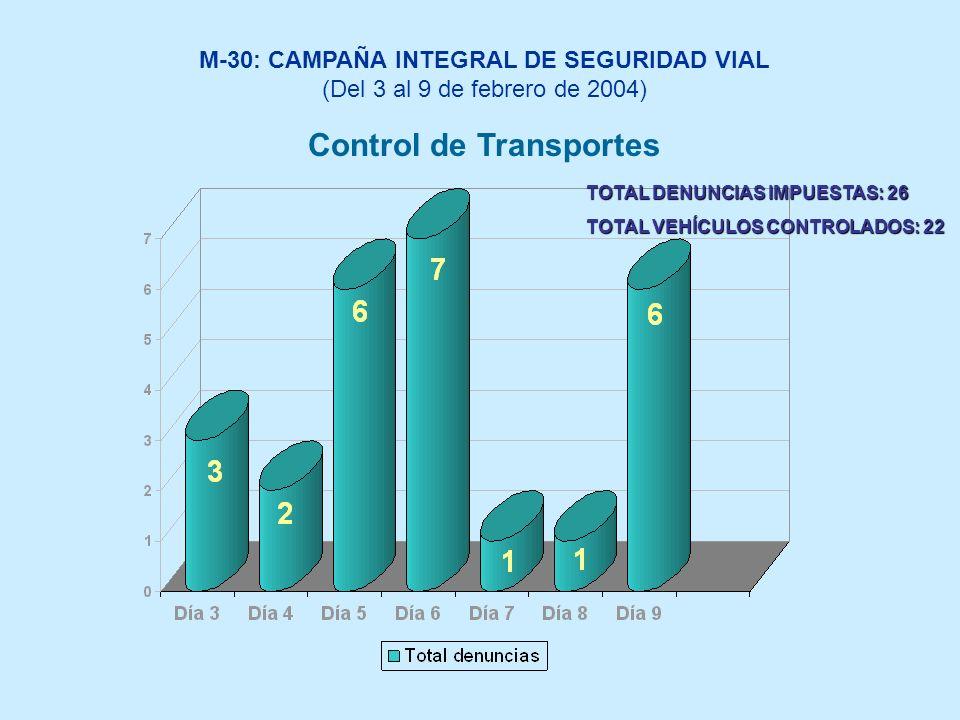 TOTAL DENUNCIAS IMPUESTAS: 26 TOTAL VEHÍCULOS CONTROLADOS: 22 Control de Transportes M-30: CAMPAÑA INTEGRAL DE SEGURIDAD VIAL (Del 3 al 9 de febrero de 2004)