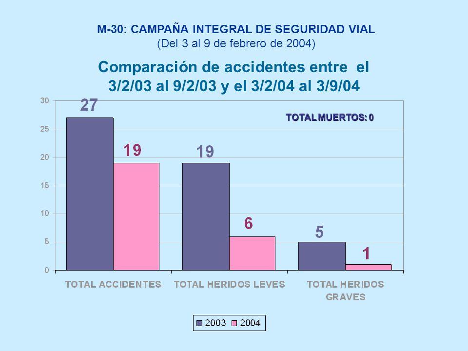 Comparación de accidentes entre el 3/2/03 al 9/2/03 y el 3/2/04 al 3/9/04 TOTAL MUERTOS: 0