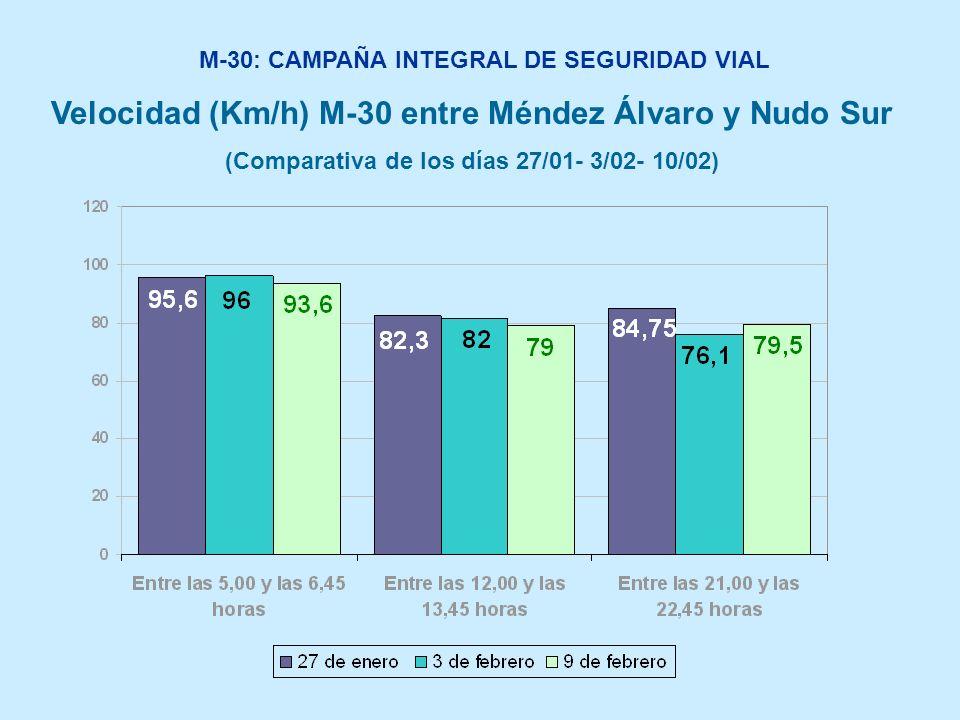 M-30: CAMPAÑA INTEGRAL DE SEGURIDAD VIAL Velocidad (Km/h) M-30 entre Méndez Álvaro y Nudo Sur (Comparativa de los días 27/01- 3/02- 10/02)