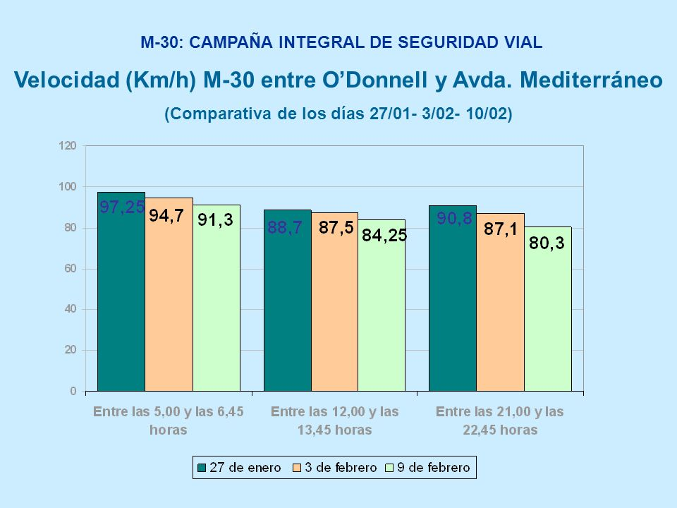 M-30: CAMPAÑA INTEGRAL DE SEGURIDAD VIAL Velocidad (Km/h) M-30 entre ODonnell y Avda. Mediterráneo (Comparativa de los días 27/01- 3/02- 10/02)
