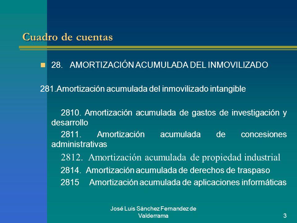 José Luis Sánchez Fernandez de Valderrama3 Cuadro de cuentas 28.AMORTIZACIÓN ACUMULADA DEL INMOVILIZADO 281.Amortización acumulada del inmovilizado in