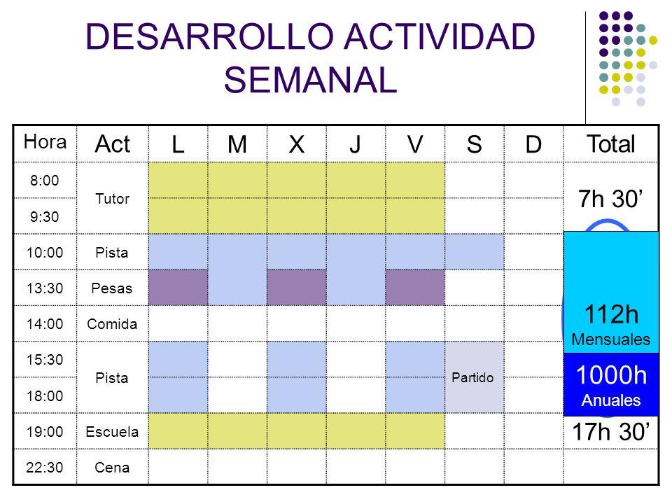 DESARROLLO ACTIVIDAD SEMANAL Hora Act LMXJVSD Total 8:00 Tutor 7h 30 9:30 10:00Pista 16h 13:30Pesas 4h 30 14:00Comida 15:30 Pista Partido 7h 30 18:00