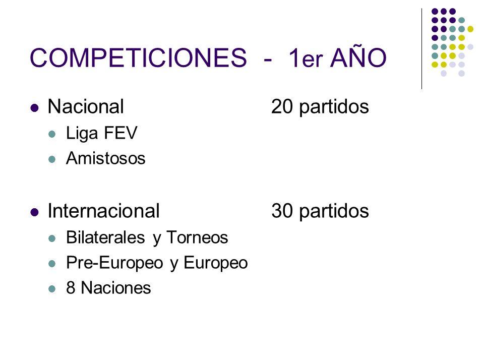 COMPETICIONES - 1 er AÑO Nacional 20 partidos Liga FEV Amistosos Internacional30 partidos Bilaterales y Torneos Pre-Europeo y Europeo 8 Naciones