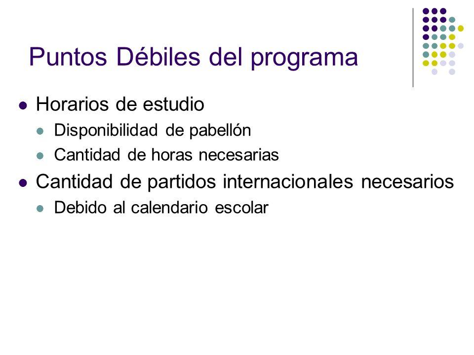 Puntos Débiles del programa Horarios de estudio Disponibilidad de pabellón Cantidad de horas necesarias Cantidad de partidos internacionales necesario