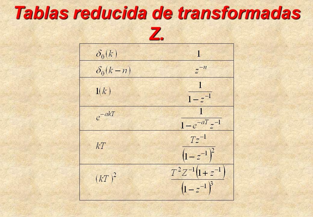 Tablas reducida de transformadas Z.
