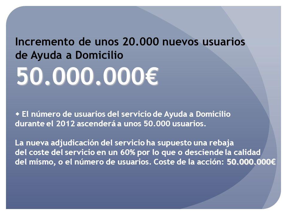 Incremento de unos 20.000 nuevos usuarios de Ayuda a Domicilio50.000.000 El número de usuarios del servicio de Ayuda a Domicilio durante el 2012 ascenderá a unos 50.000 usuarios.