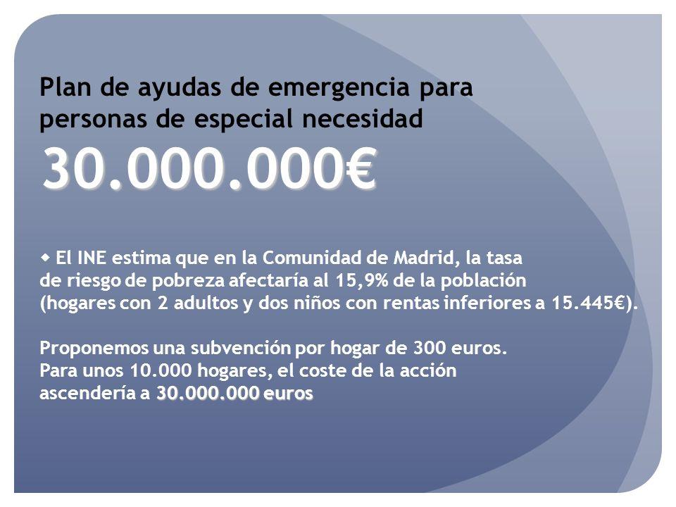 Plan de ayudas de emergencia para personas de especial necesidad30.000.000 El INE estima que en la Comunidad de Madrid, la tasa de riesgo de pobreza a