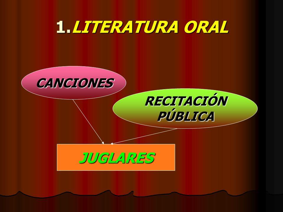 LITERATURA MEDIEVAL (Siglo XII-XIV) Pueblo Pueblo analfabeto y mentalidad religiosa(Cultura religiosa(Cultura en manos del clero): 1.Literatura 1.Lite