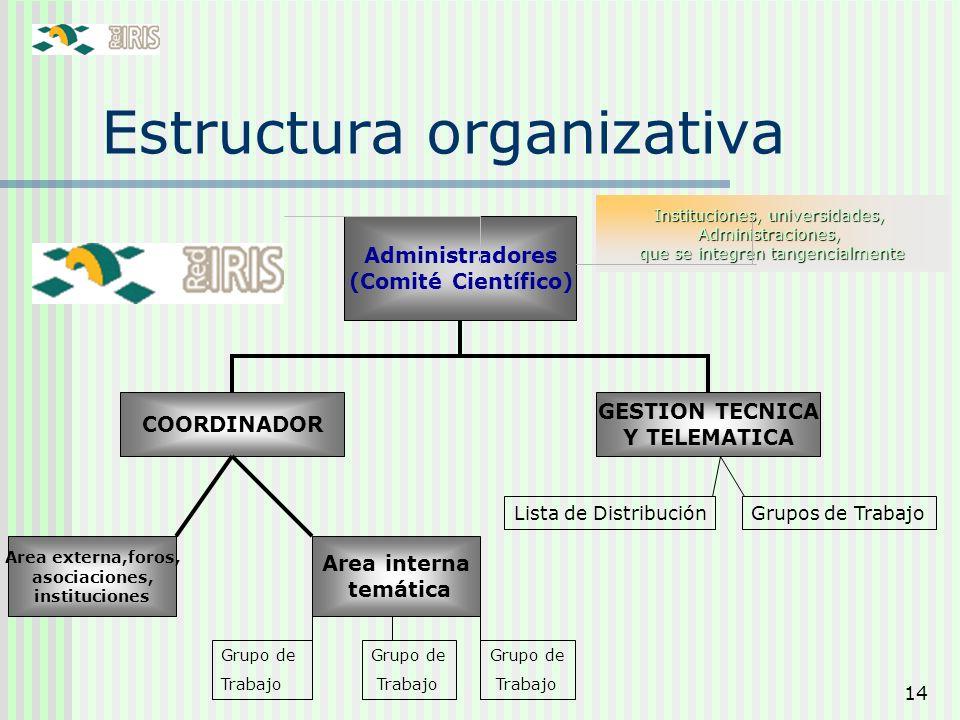 14 Estructura organizativa Administradores (Comité Científico) GESTION TECNICA Y TELEMATICA COORDINADOR Instituciones, universidades, Administraciones