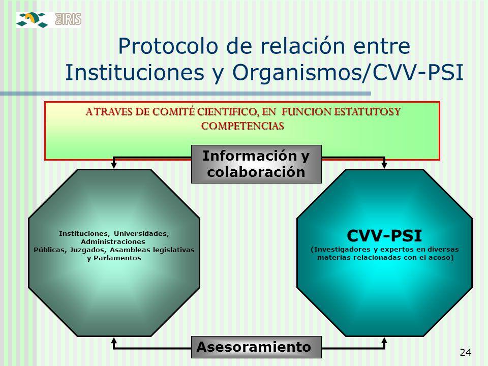 24 Protocolo de relación entre Instituciones y Organismos/CVV-PSI A TRAVES DE COMITÉ CIENTIFICO, EN FUNCION ESTATUTOS Y COMPETENCIAS A TRAVES DE COMIT