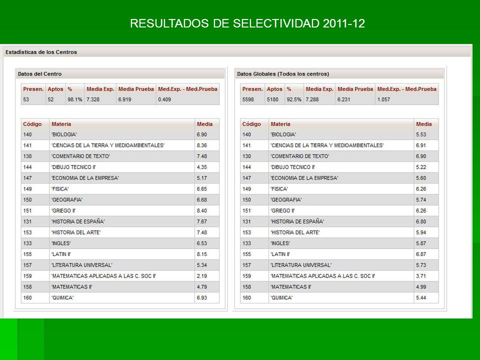 RESULTADOS DE SELECTIVIDAD 2011-12