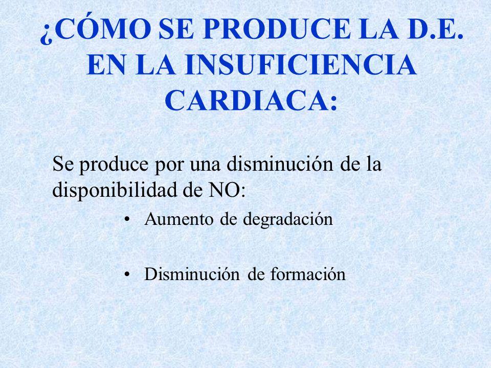 ¿CÓMO SE PRODUCE LA D.E. EN LA INSUFICIENCIA CARDIACA: Se produce por una disminución de la disponibilidad de NO: Aumento de degradación Disminución d
