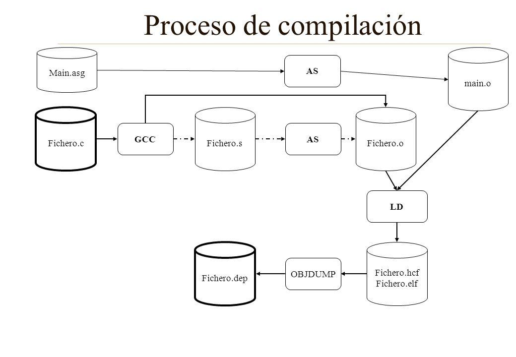 C versus Java C no es un lenguaje orientado a objetos: –No hay clases, objetos, métodos –No hay herencia, polimorfismo (no puede haber 2 funciones con el mismo nombre) –No hay objetos sino variables –No hay métodos de una clase sino funciones –No hay excepciones C no es un lenguaje interpretado No es machine-independent