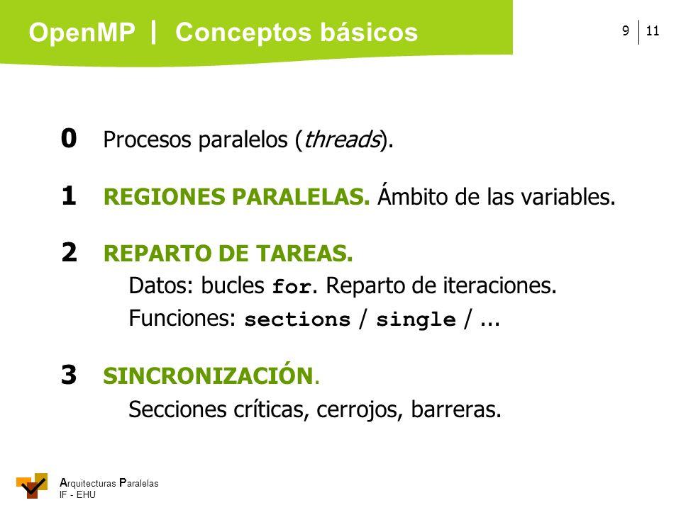 A rquitecturas P aralelas IF - EHU OpenMP 119 0 Procesos paralelos (threads). 1 REGIONES PARALELAS. Ámbito de las variables. 2 REPARTO DE TAREAS. Dato