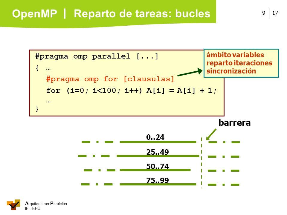 A rquitecturas P aralelas IF - EHU OpenMP 179 #pragma omp parallel [...] { … #pragma omp for [clausulas] for (i=0; i<100; i++) A[i] = A[i] + 1; … } ám
