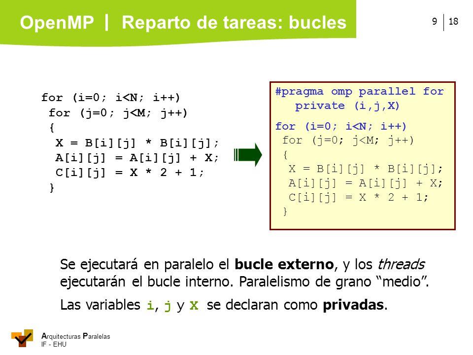 A rquitecturas P aralelas IF - EHU OpenMP 189 for (i=0; i<N; i++) for (j=0; j<M; j++) { X = B[i][j] * B[i][j]; A[i][j] = A[i][j] + X; C[i][j] = X * 2