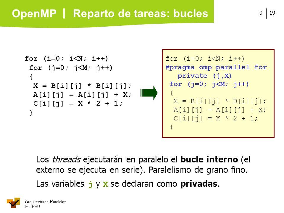 A rquitecturas P aralelas IF - EHU OpenMP 199 for (i=0; i<N; i++) for (j=0; j<M; j++) { X = B[i][j] * B[i][j]; A[i][j] = A[i][j] + X; C[i][j] = X * 2