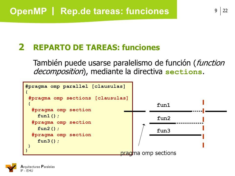 A rquitecturas P aralelas IF - EHU OpenMP 229 #pragma omp parallel [clausulas] { #pragma omp sections [clausulas] { #pragma omp section fun1(); #pragm