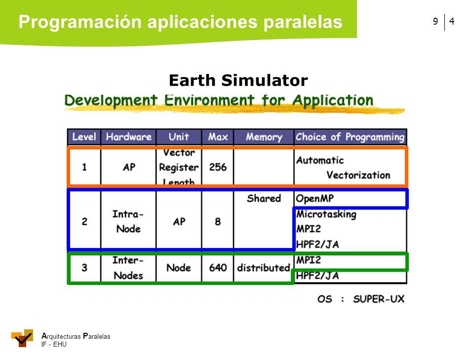 A rquitecturas P aralelas IF - EHU 49 Earth Simulator Programación aplicaciones paralelas