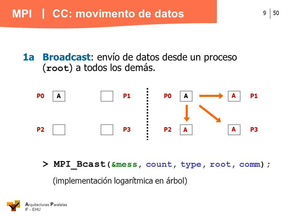 A rquitecturas P aralelas IF - EHU MPI 509 1aBroadcast: envío de datos desde un proceso ( root ) a todos los demás. A P0 P2P3 P1 A A A (implementación