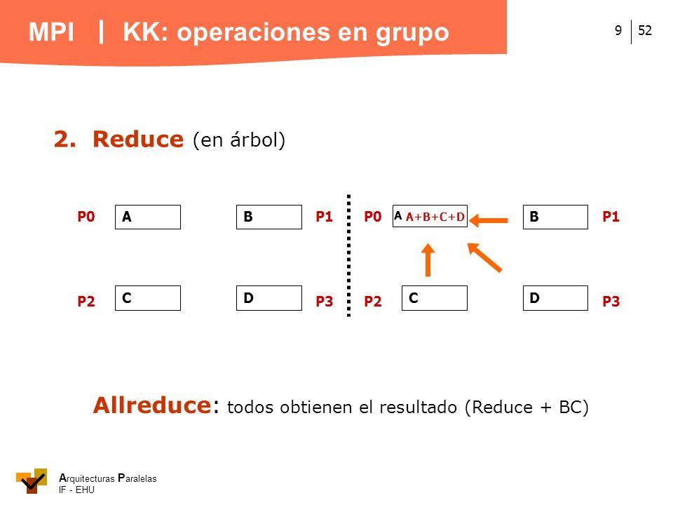 A rquitecturas P aralelas IF - EHU MPI 529 2.Reduce (en árbol) Allreduce: todos obtienen el resultado (Reduce + BC) KK: operaciones en grupo A P0 P2P3