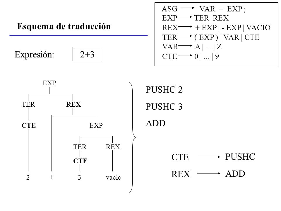 Esquema de traducción Expresión: EXP REXTER EXP TERREX CTE 3vacío CTE 2+ PUSHC 2 PUSHC 3 ADD CTE REX PUSHC ADD 2+3 ASG VAR = EXP ; EXP TER REX REX + E