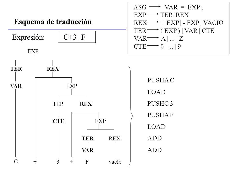 Esquema de traducción ASG VAR = EXP ; EXP TER REX REX + EXP | - EXP | VACIO TER ( EXP ) | VAR | CTE VAR A |... | Z CTE 0 |... | 9 C+3+FExpresión: PUSH