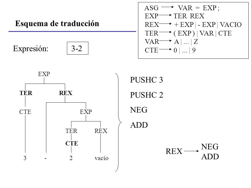 Esquema de traducción ASG VAR = EXP ; EXP TER REX REX + EXP | - EXP | VACIO TER ( EXP ) | VAR | CTE VAR A |... | Z CTE 0 |... | 9 3-2Expresión: EXP RE