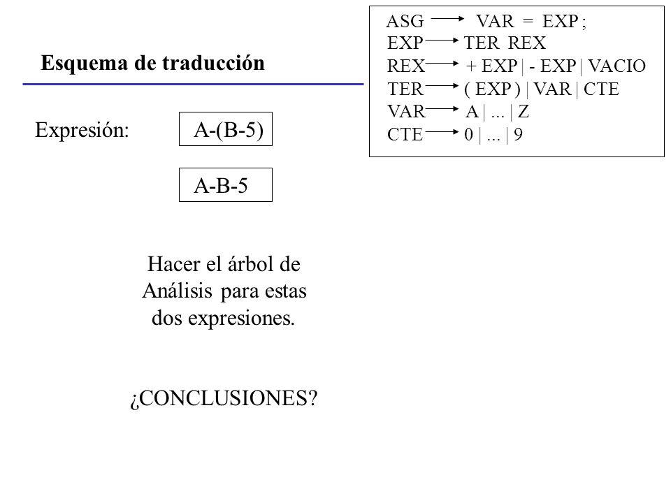 Esquema de traducción ASG VAR = EXP ; EXP TER REX REX + EXP | - EXP | VACIO TER ( EXP ) | VAR | CTE VAR A |... | Z CTE 0 |... | 9 A-(B-5)Expresión: A-
