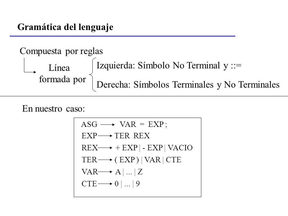 Gramática del lenguaje Compuesta por reglas Línea formada por Izquierda: Símbolo No Terminal y ::= Derecha: Símbolos Terminales y No Terminales En nue