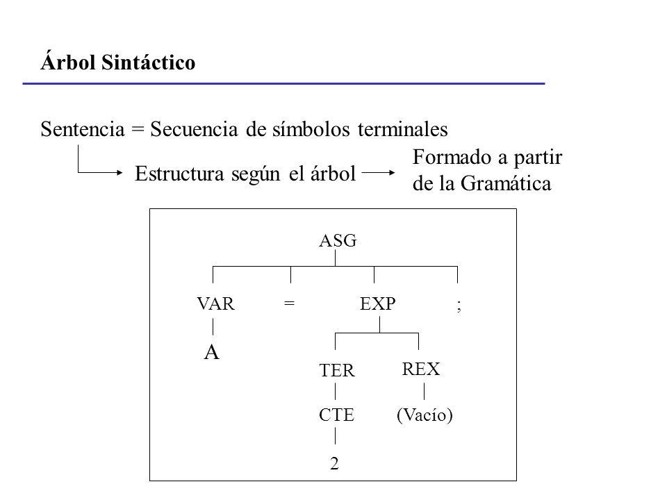 Árbol Sintáctico Sentencia = Secuencia de símbolos terminales Estructura según el árbol Formado a partir de la Gramática ASG VAR=EXP; REX TER CTE 2 (V