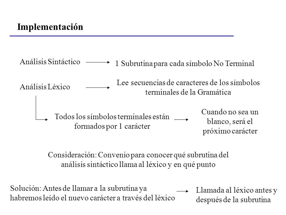 Implementación Análisis Sintáctico 1 Subrutina para cada símbolo No Terminal Análisis Léxico Lee secuencias de caracteres de los símbolos terminales d