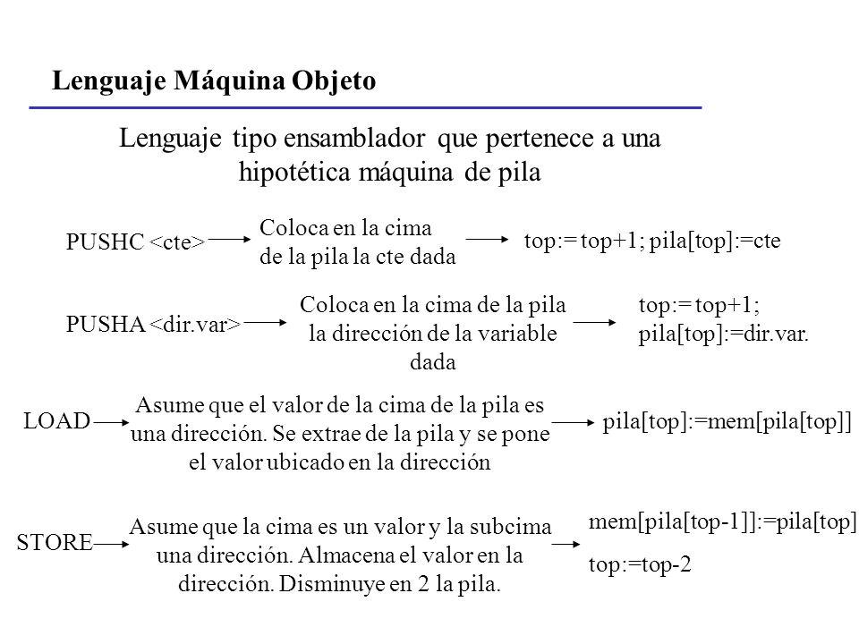 Lenguaje Máquina Objeto Lenguaje tipo ensamblador que pertenece a una hipotética máquina de pila PUSHC Coloca en la cima de la pila la cte dada top:=